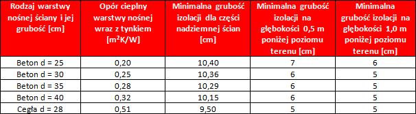 Tabela 1. Zalecane grubości termoizolacji [cm] dla ścian zewnętrznych piwnic stykających się z gruntem dla temperatur wewnętrznych ti > 16°C.