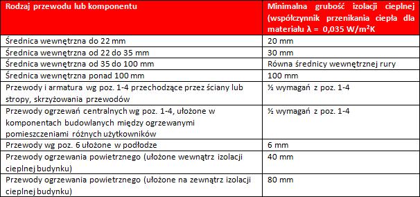 Tabela 1.: Wymagania minimalne izolacji cieplnej przewodów i komponentów