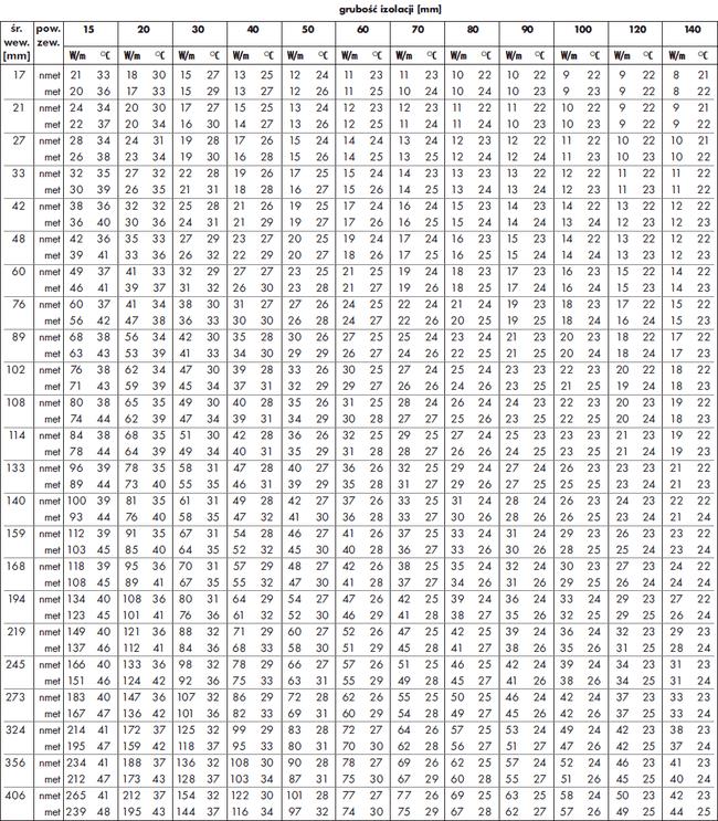 Tabela 2.: Straty ciepła i temperatury powierzchni okrągłych izolowanych matą PAROC Hvac Lamella Mat AluCoat przy temperaturze czynnika 100°C.